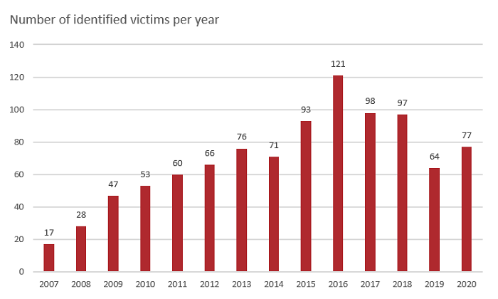 Chart showing the number of identified victims per year