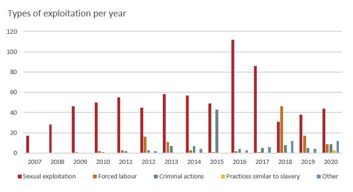 Chart showing types of exploitation per year